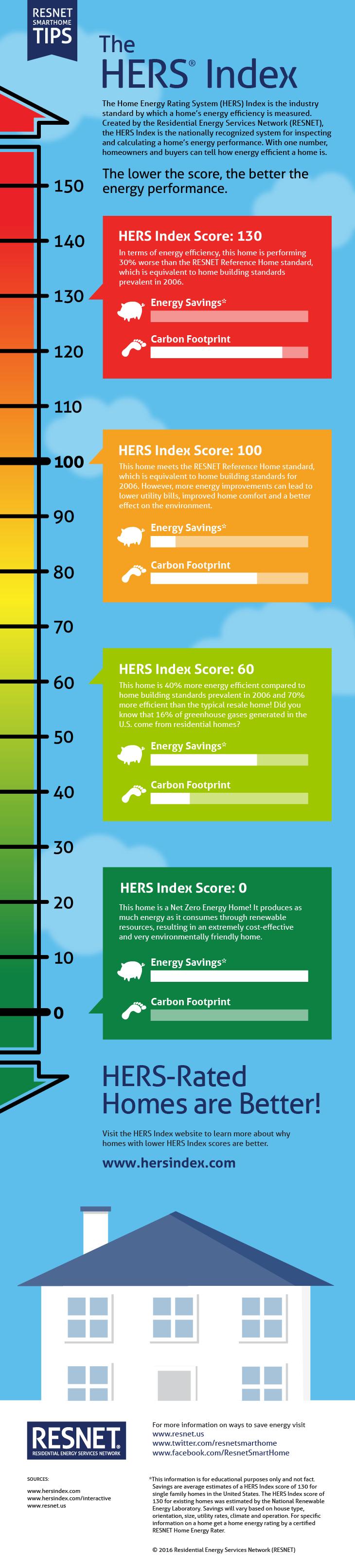 RESNET Infographic